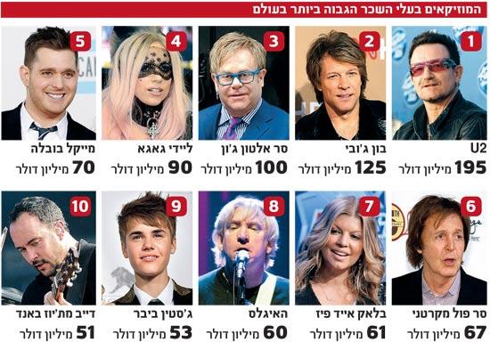 המוזיקאים בעלי השכר הגבוה ביותר בעולם / צלם: רויטרס